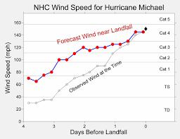 Wind Speed Chart