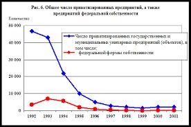 Курсовая работа Приватизация в России  Количественная динамика приватизации государственных и муниципальных унитарных предприятий объектов в 90 х годах изображена на графике ниже