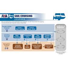 Rya Day Skipper Online Course Yacht Sail Training Rya School