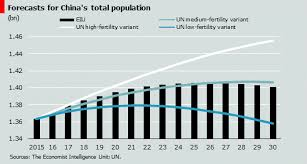 Revised Demographic Forecasts For China Key Takeaways