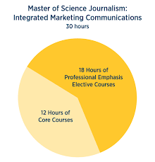 Masters Degree In Marketing University Of Kansas