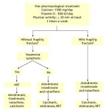 Pathophysiology Of Osteoarthritis In Flow Chart Acr Diagnostic Guidelines