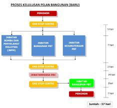 bangalore development authority building plan approval house plans