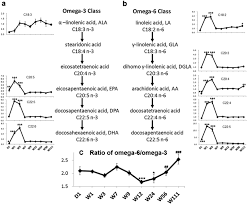 Dynamic Alterations In Omega 3 And Omega 6 Polyunsaturated