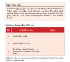 Ajukan pertanyaan tentang tugas sekolahmu. Aktivitas 3 2 Tabel 3 2 Pengesahan Uud 1945 Pkn Kelas 7 Halaman 71 Kkaktri Channel Info Pendidikan