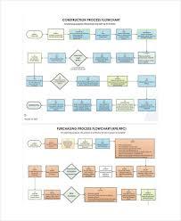 Construction Work Flow Chart 40 Conclusive Construction Tender Process Flow Chart