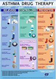 Asthma Drug Therapy Chart Pharmacology Nursing Pediatric