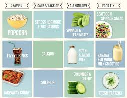 Healthy Food Replacement Chart Food Infographic 13 Ways To Curb Food Cravings