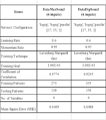 Performance Chart For Students Figure 2 From A Neural Network Students Performance