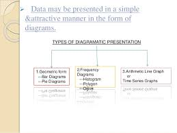 diagrammatic presentation of data bar diagram  amp  pie diagram