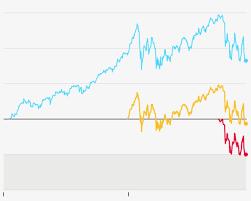 Juul Stock Market Chart Correction Territory Juul Stock Market Graph Transparent