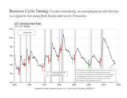 Business Cycle Chart Business Cycle Timing Update
