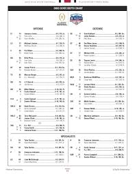 Buckeyes Depth Chart Ohio State Clemson 2016 Depth Chart No Changes Heading Into