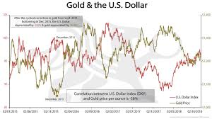 Gold In Dollar Chart Gold And The U S Dollar Bmg