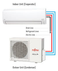 mini split ac unit. Fine Mini Where Extending Or Installing Distribution Ductwork Is Not Feasible  And Energy Efficient New Homes That Require Only A Small Space Conditioning System With Mini Split Ac Unit S