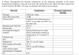 please calculate find the thermal conductivity of the following materials at the stated temperatures
