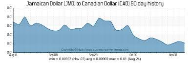 Convert Canadian Dollars To Us Dollars Chart Convert Jamaican Dollars To Canadian Dollars Jmd To Cad