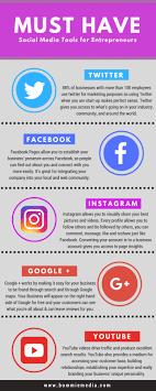 Building Your Brand Online Using Social Media | ANITA WONG | Pulse ...
