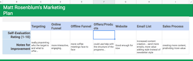 Creating A Structured Marketing Plan For Your Business A