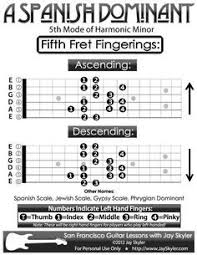 Guitar Scale Finger Chart Pin On Charts