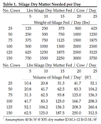 Upright Silo Capacity Chart Drive Over Silage Pile Construction Team Forage