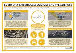 Sodium coco sulfate in shampoo