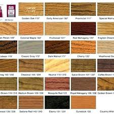 Minwax Putty Color Chart Minwax Wood Putty Drying Time