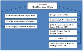 General Motors Organizational Chart 2018 Tesla Organizational Structure Divisional And Flexible