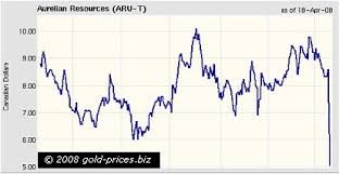 Gold Prices Gold Prices Aurelian Resources Inc A Victim