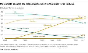 Millennials Generation X Baby Boomers Chart Millennials Are Largest Generation In The U S Labor Force