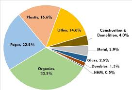Food Waste Chart Amount Of Food Waste In Landfills Nearly Doubles Radio Iowa