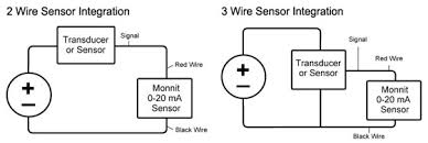 monnit knowledge base how to use a wireless 0 20ma sensor 3 wire transmitter wiring diagram at 4 20ma Wiring Diagram