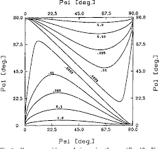 Figure 2 From Systemetic And Random Errors In Rotating