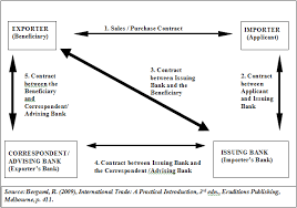 Letter Of Credit Best Letter Of Credit Wikipedia Bitcion Chart