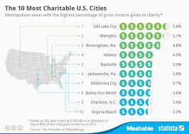 Donation Percentage Chart Chart The 10 Most Charitable U S Cities Statista