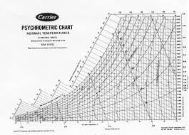 Psychrometric Chart Ppt Psychrometric Chart Because Thermo Ii In 2019 Chart Ppt