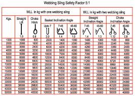Wire Rope Choker Capacity Chart
