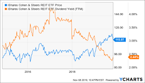Ishares Cohen Steers Reit Etf A Re Acceleration Of The