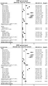 Correlation Between Serum Levels Of C Reactive Protein And