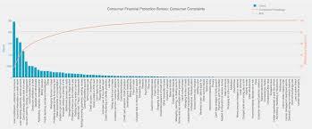 Pareto Chart 101 Visualizing The 80 20 Rule