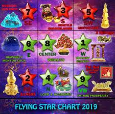 Flying Star Feng Shui 2019
