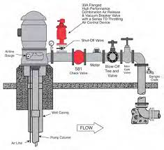 34 series 2015 (page 1) Silent Check Valve Diagram Center Guided Check Valve