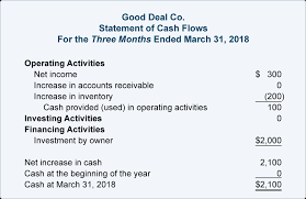 Cash Flow Statement Supplies Purchased Accountingcoach