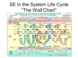 Defense Acquisition Life Cycle Wall Chart Systems Engineering And Acquisition Logistics Brief To The