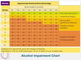 Alcohol Limit Chart Health101chapter13