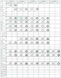 24 Abundant Receptacle Chart