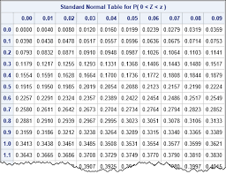 Calculators Killed The Standard Statistical Table The Do Loop