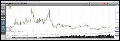 Natural Gas Inventory Injections Pick Up The Pace Is It