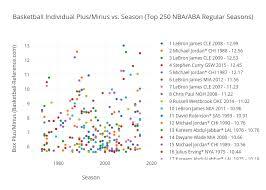 Basketball Plus Minus Chart Basketball Individual Plus Minus Vs Season Top 250 Nba Aba