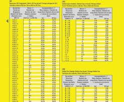 Irwin Drill Bit Size Chart 13 Fantastic Wire Gauge Drill Size Chart Solutions Tone